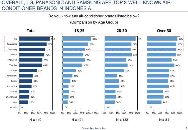 air conditioner market in indonesia 8 638