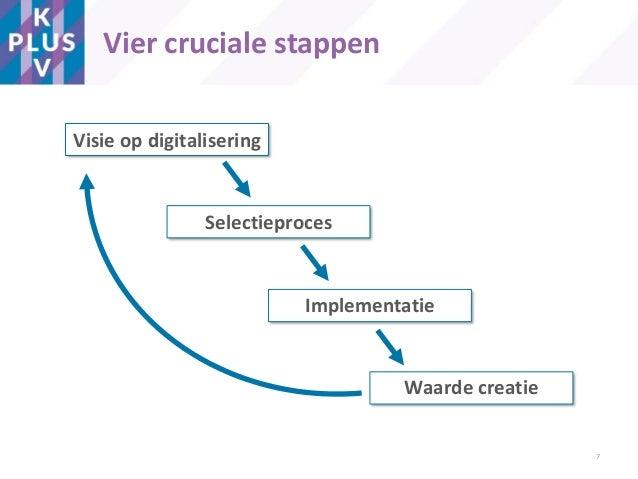 Vier cruciale stappen Visie op digitalisering Selectieproces Implementatie Waarde creatie 7