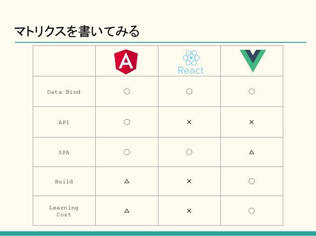 マトリクスを書いてみる Data Bind ◯ ◯ ◯ API ◯ ✕ ✕ SPA ◯ ◯ △ Build △ ✕ ◯ Learning Cost △ ✕ ◯