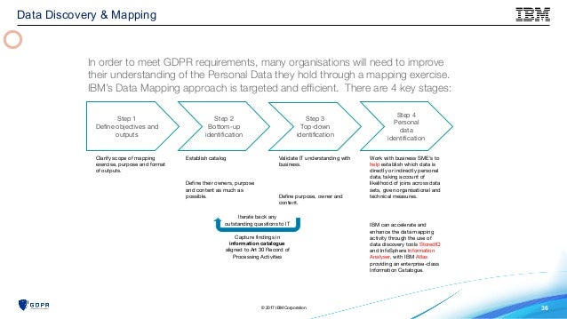 Are You Ready The New Gdpr Is Here - Data mapping exercise