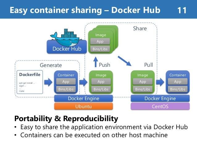Easy container sharing – Docker Hub 11 Portability & Reproducibility • Easy to share the application environment via Docke...