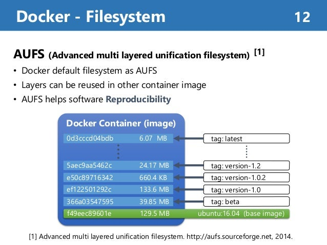 AUFS (Advanced multi layered unification filesystem) [1] • Docker default filesystem as AUFS • Layers can be reused in oth...
