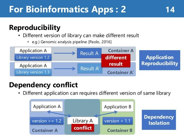 Reproducibility • Different version of library can make different result • e.g.) Genomic analysis pipeline [Paolo, 2016] C...