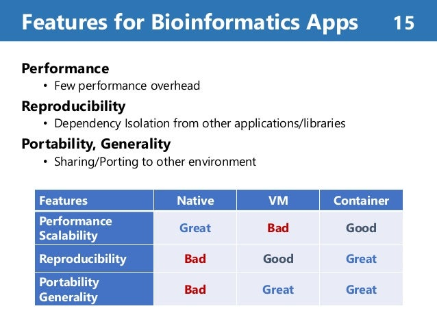 Performance • Few performance overhead Reproducibility • Dependency Isolation from other applications/libraries Portabilit...
