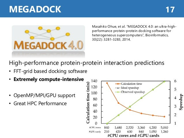"""MEGADOCK 17 Masahito Ohue, et al. """"MEGADOCK 4.0: an ultra-high- performance protein-protein docking software for heterogen..."""