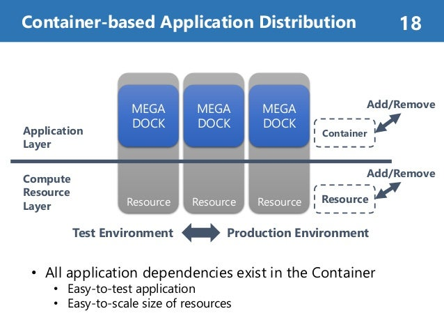 Container-based Application Distribution 18 ResourceResource MEGA DOCK Resource MEGA DOCK Add/Remove Container Resource ME...