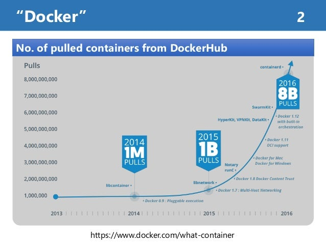 """""""Docker"""" 2 https://www.docker.com/what-container No. of pulled containers from DockerHub"""
