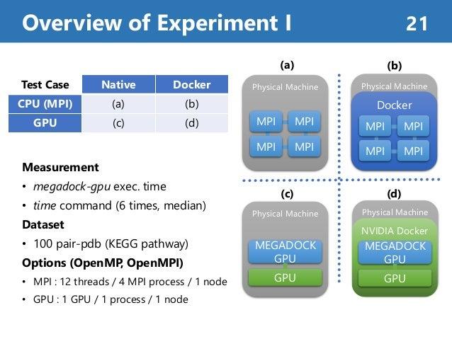 Measurement • megadock-gpu exec. time • time command (6 times, median) Dataset • 100 pair-pdb (KEGG pathway) Options (Open...