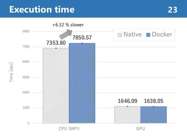 Execution time 23 7353.80 1646.09 7850.57 1638.05 0 1500 3000 4500 6000 7500 9000 CPU (MPI) GPU Time[sec] Native Docker +6...