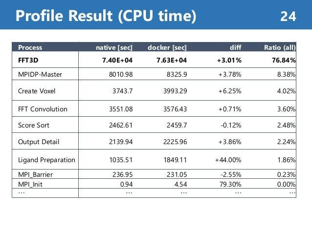 Profile Result (CPU time) 24 Process native [sec] docker [sec] diff Ratio (all) FFT3D 7.40E+04 7.63E+04 +3.01% 76.84% MPID...