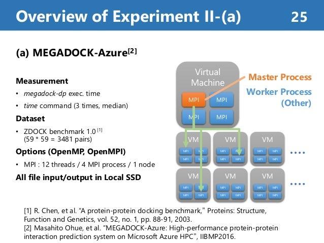 (a) MEGADOCK-Azure[2] Measurement • megadock-dp exec. time • time command (3 times, median) Dataset • ZDOCK benchmark 1.0 ...