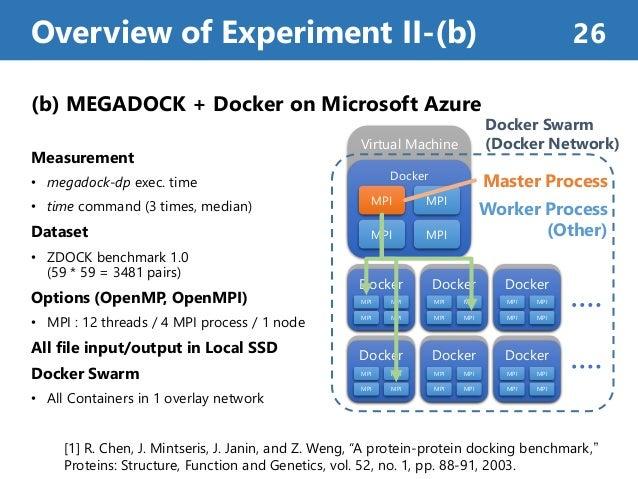 (b) MEGADOCK + Docker on Microsoft Azure Measurement • megadock-dp exec. time • time command (3 times, median) Dataset • Z...