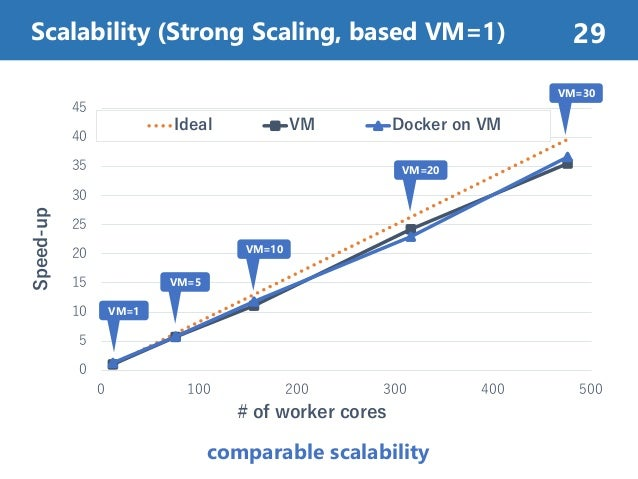 Scalability (Strong Scaling, based VM=1) 29 0 5 10 15 20 25 30 35 40 45 0 100 200 300 400 500 Speed-up # of worker cores I...