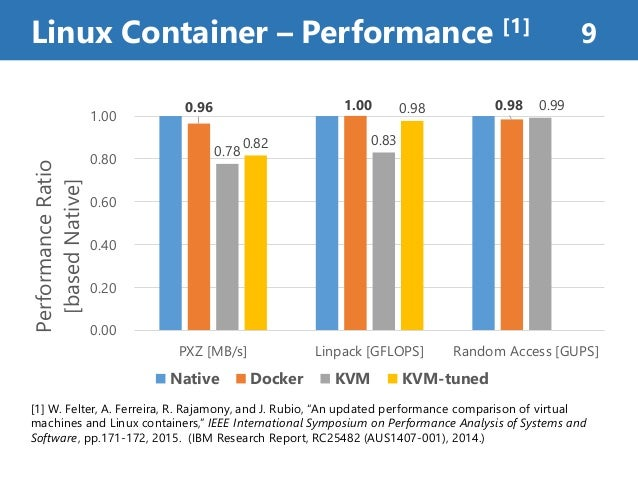 """Linux Container – Performance [1] 9 [1] W. Felter, A. Ferreira, R. Rajamony, and J. Rubio, """"An updated performance compari..."""