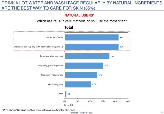 10 Which natural skin care methods do you use the most often? 2% 41% 51% 61% 71% 85% 85% 0% 20% 40% 60% 80% 100% Other Exe...