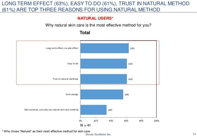 11 Why natural skin care is the most effective method for you? 34% 56% 61% 61% 63% 0% 20% 40% 60% 80% 100% Skin sensitive,...