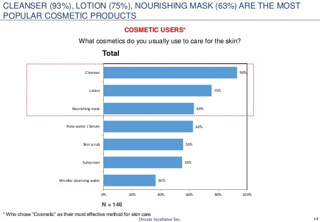14 What cosmetics do you usually use to care for the skin? 36% 55% 55% 62% 63% 75% 93% 0% 20% 40% 60% 80% 100% Micellar cl...