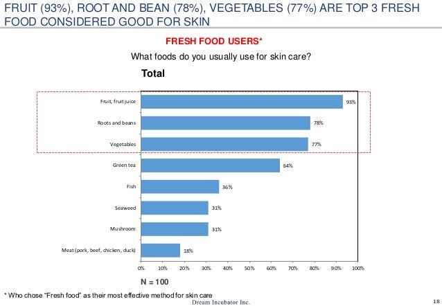 18 18% 31% 31% 36% 64% 77% 78% 93% 0% 10% 20% 30% 40% 50% 60% 70% 80% 90% 100% Meat (pork, beef, chicken, duck) Mushroom S...