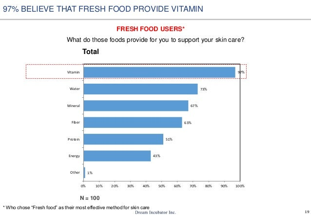 19 What do those foods provide for you to support your skin care? 1% 43% 51% 63% 67% 73% 97% 0% 10% 20% 30% 40% 50% 60% 70...