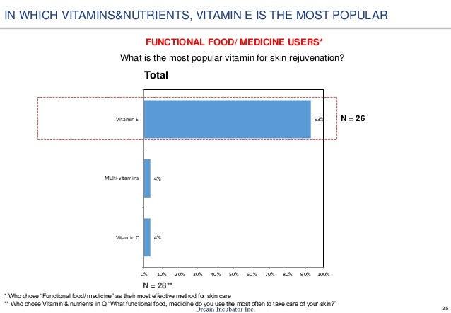 25 4% 4% 93% 0% 10% 20% 30% 40% 50% 60% 70% 80% 90% 100% Vitamin C Multi-vitamins Vitamin E What is the most popular vitam...