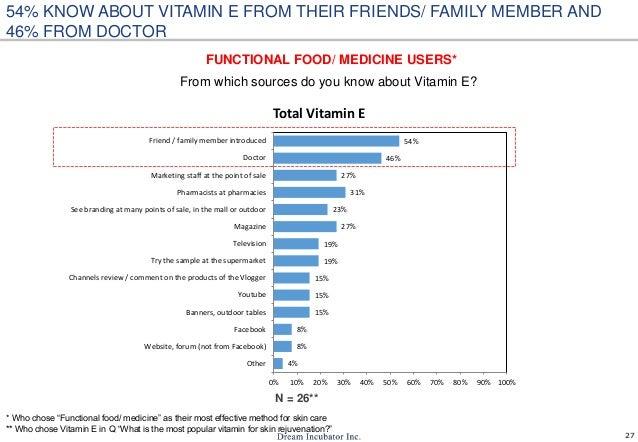 27 4% 8% 8% 15% 15% 15% 19% 19% 27% 23% 31% 27% 46% 54% 0% 10% 20% 30% 40% 50% 60% 70% 80% 90% 100% Other Website, forum (...