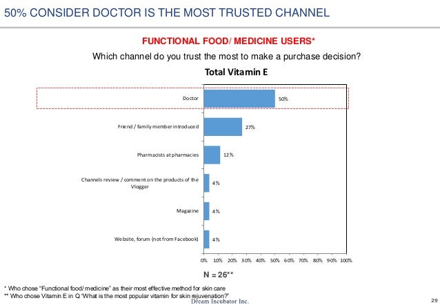 29 Which channel do you trust the most to make a purchase decision? 50% CONSIDER DOCTOR IS THE MOST TRUSTED CHANNEL FUNCTI...