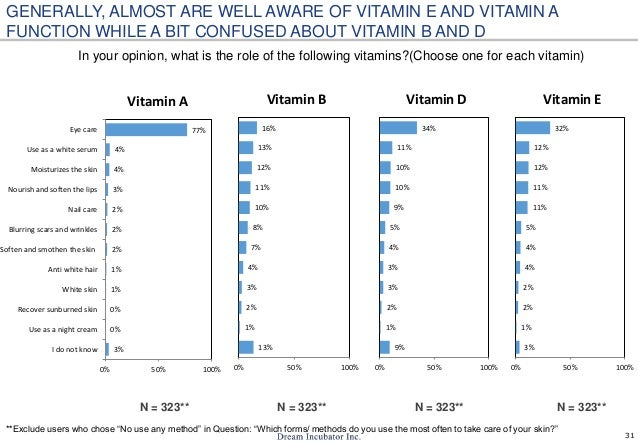 31 In your opinion, what is the role of the following vitamins?(Choose one for each vitamin) N = 323** GENERALLY, ALMOST A...