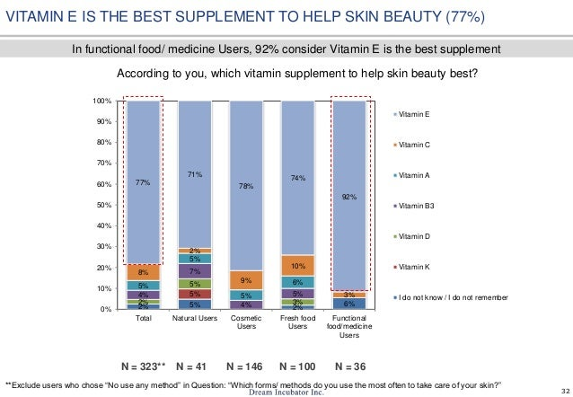32 According to you, which vitamin supplement to help skin beauty best? N = 323** VITAMIN E IS THE BEST SUPPLEMENT TO HELP...