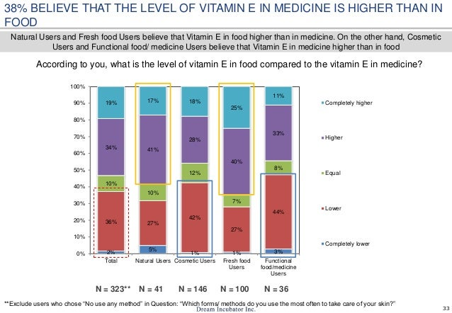 33 According to you, what is the level of vitamin E in food compared to the vitamin E in medicine? 38% BELIEVE THAT THE LE...