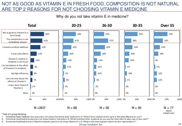 34 Why do you not take vitamin E in medicine? *Total of 3 group following: 1. Functional food/ medicine non-users who not ...