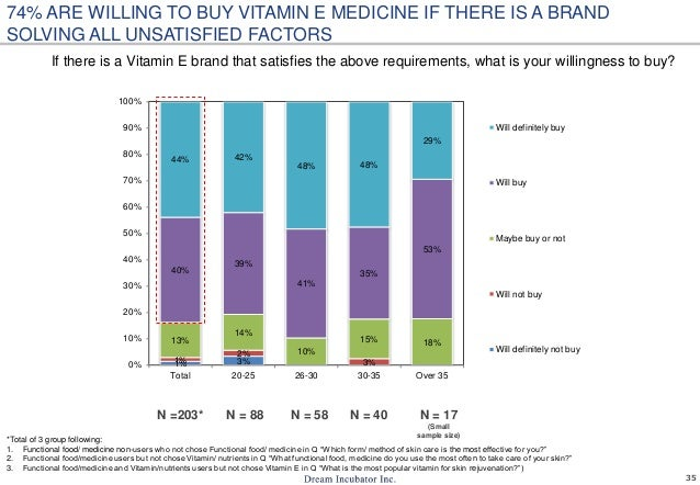 35 If there is a Vitamin E brand that satisfies the above requirements, what is your willingness to buy? 74% ARE WILLING T...