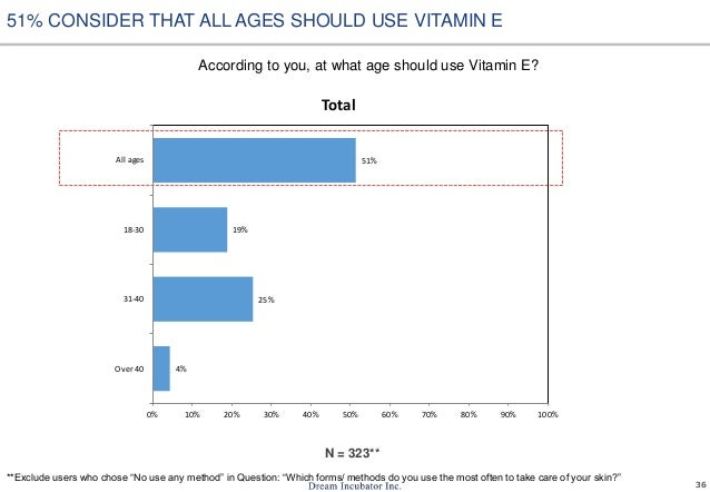 36 According to you, at what age should use Vitamin E? N = 323** 51% CONSIDER THAT ALL AGES SHOULD USE VITAMIN E 4% 25% 19...