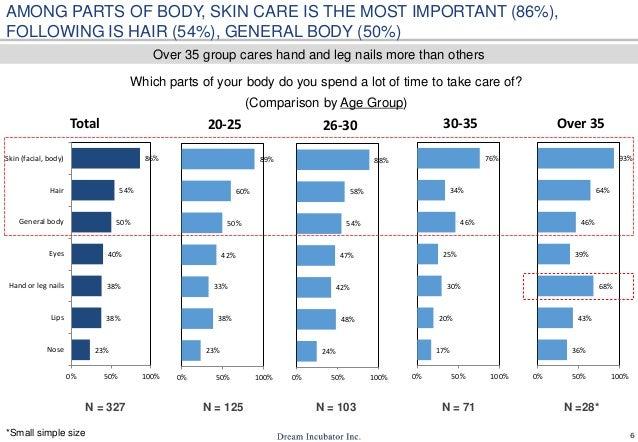 6 23% 38% 38% 40% 50% 54% 86% 0% 50% 100% Nose Lips Hand or leg nails Eyes General body Hair Skin (facial, body) Total 23%...