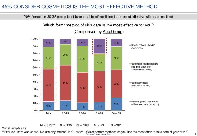 8 Which form/ method of skin care is the most effective for you? (Comparison by Age Group) N = 323** N = 125 N = 103 N = 7...