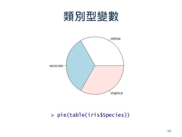 類別型變數 > pie(table(iris$Species)) 137