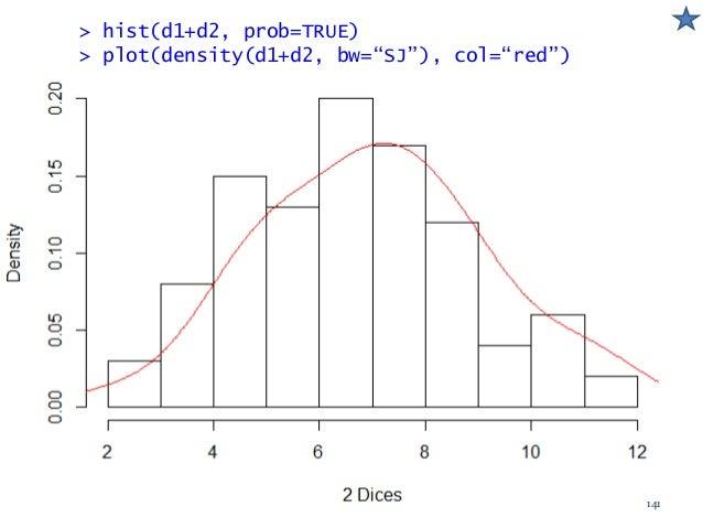 """> hist(d1+d2, prob=TRUE) > plot(density(d1+d2, bw=""""SJ""""), col=""""red"""") 141"""