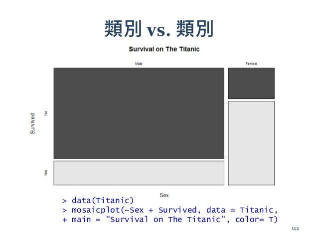"""類別 vs. 類別 > data(Titanic) > mosaicplot(~Sex + Survived, data = Titanic, + main = """"Survival on The Titanic"""", color= T) 144"""