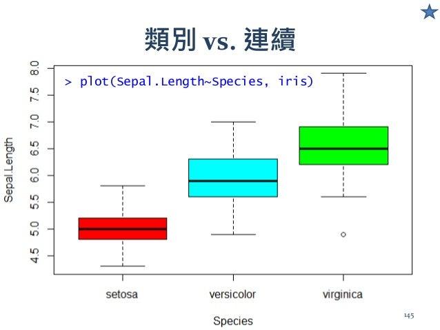 > plot(Sepal.Length~Species, iris) 類別 vs. 連續 145