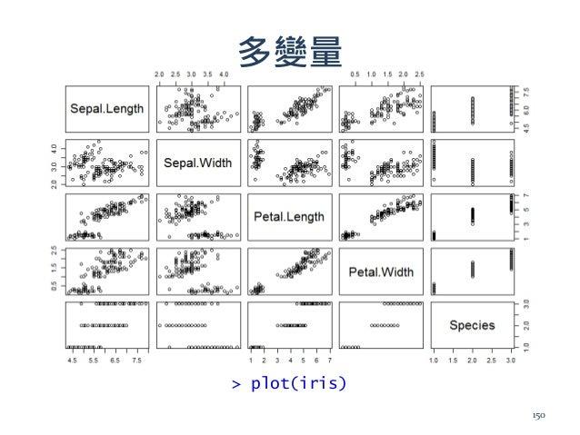 多變量 > plot(iris) 150