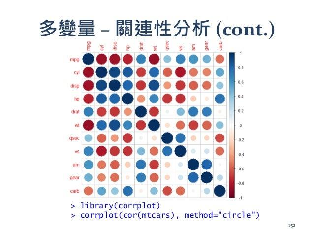 """多變量 – 關連性分析 (cont.) > library(corrplot) > corrplot(cor(mtcars), method=""""circle"""") 152"""