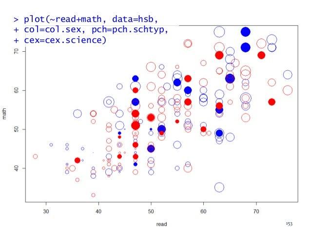 > plot(~read+math, data=hsb, + col=col.sex, pch=pch.schtyp, + cex=cex.science) 153