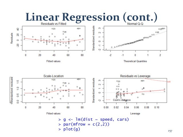 Linear Regression (cont.) > g <- lm(dist ~ speed, cars) > par(mfrow = c(2,2)) > plot(g) 157