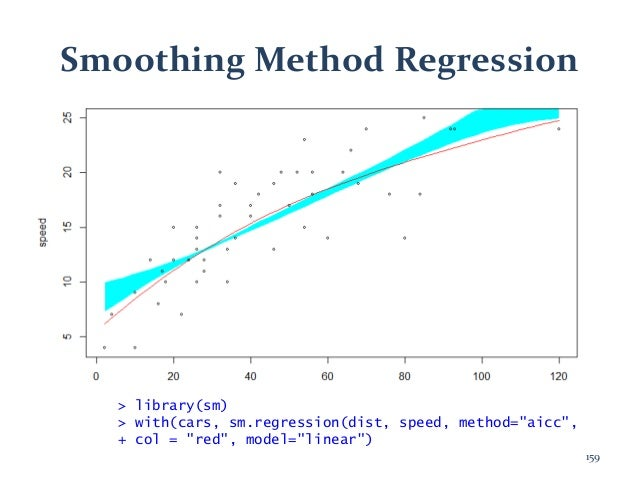 """Smoothing Method Regression > library(sm) > with(cars, sm.regression(dist, speed, method=""""aicc"""", + col = """"red"""", model=""""lin..."""