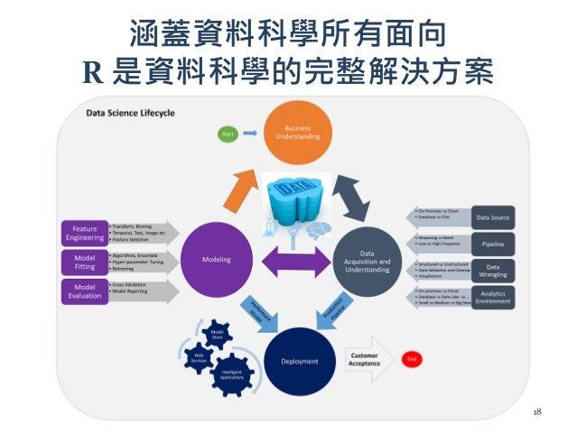 涵蓋資料科學所有面向 R 是資料科學的完整解決方案 18