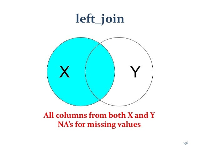 left_join All columns from both X and Y NA's for missing values 196