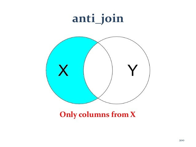 anti_join Only columns from X 200