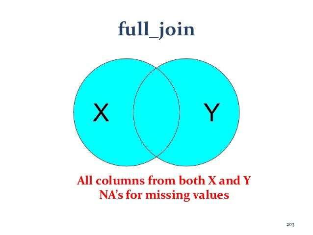 full_join All columns from both X and Y NA's for missing values 203