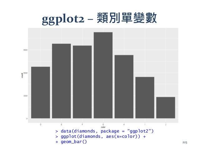 "ggplot2 – 類別單變數 > data(diamonds, package = ""ggplot2"") > ggplot(diamonds, aes(x=color)) + + geom_bar() 223"