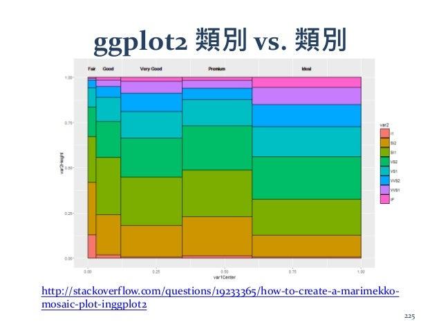 ggplot2 類別 vs. 類別 http://stackoverflow.com/questions/19233365/how-to-create-a-marimekko- mosaic-plot-inggplot2 225