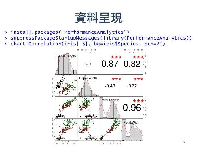 """資料呈現 > install.packages(""""PerformanceAnalytics"""") > suppressPackageStartupMessages(library(PerformanceAnalytics)) > chart.Co..."""
